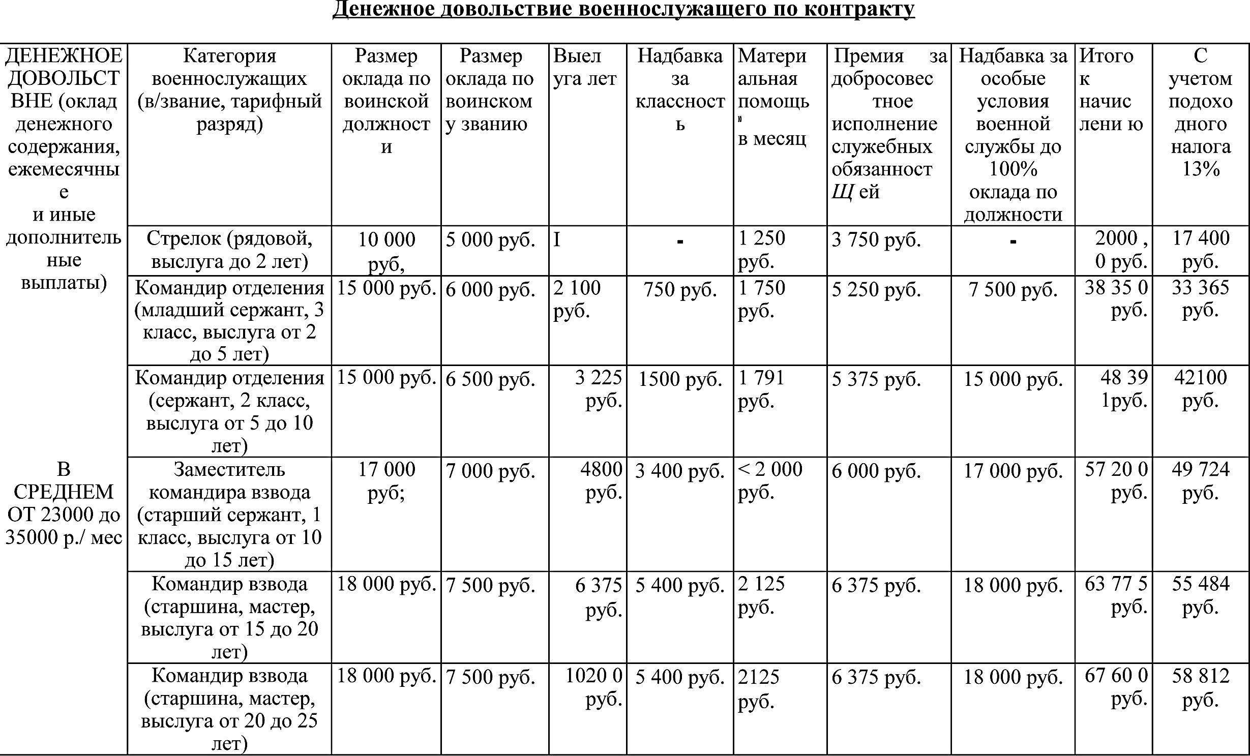 Сколько зарабатывают военные в украине и в россии